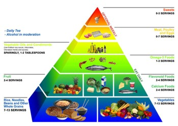 The Okinawa-Diet Food Guide Pyramid. Click to Enlarge!